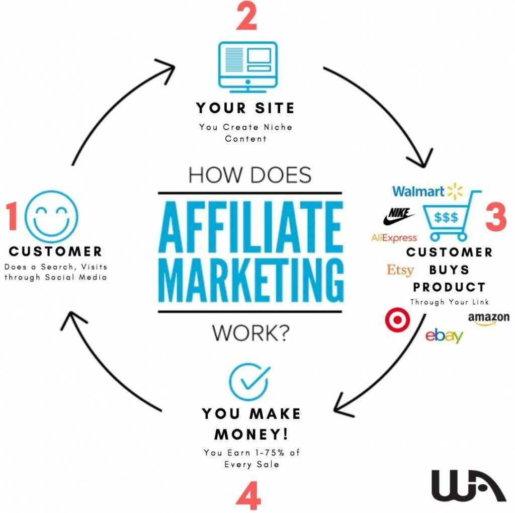 Wealthy Affiliate Review 20201